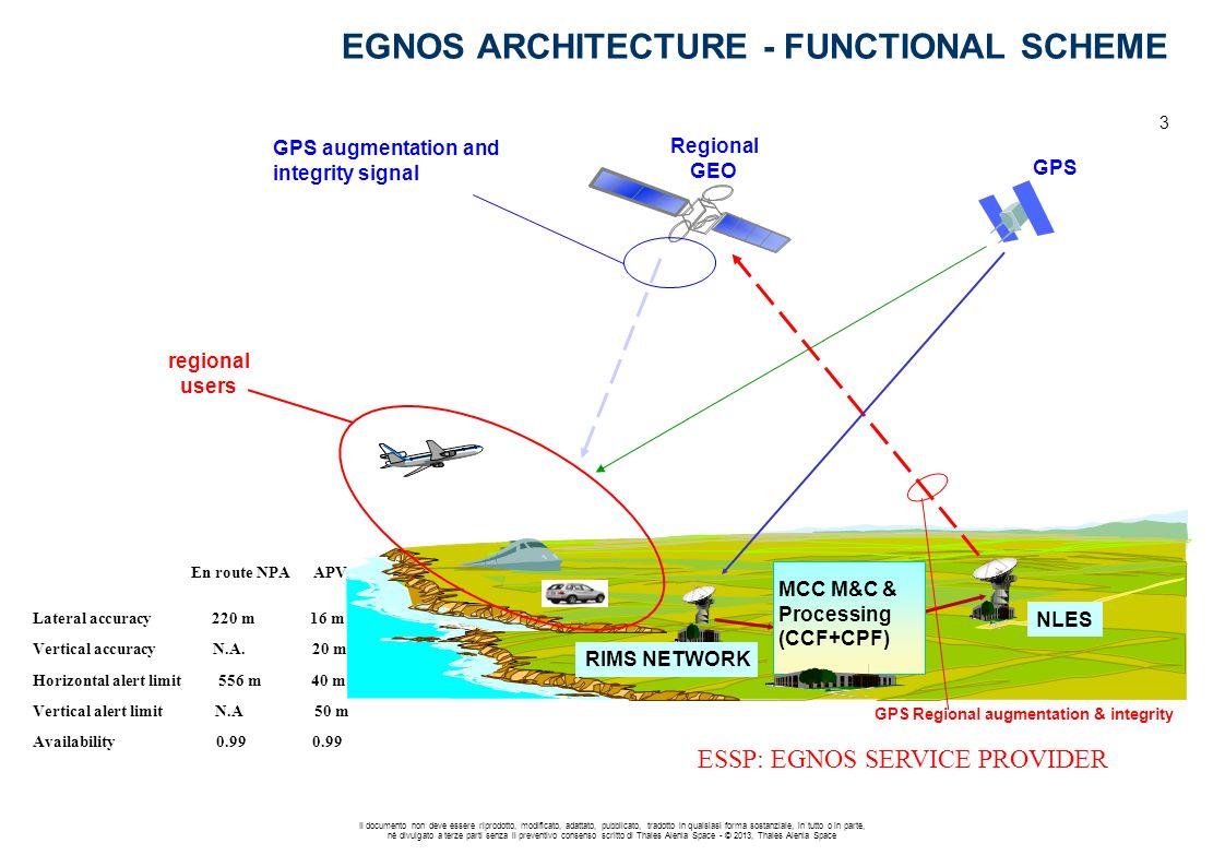 EGNOS ARCHITECTURE - FUNCTIONAL SCHEME