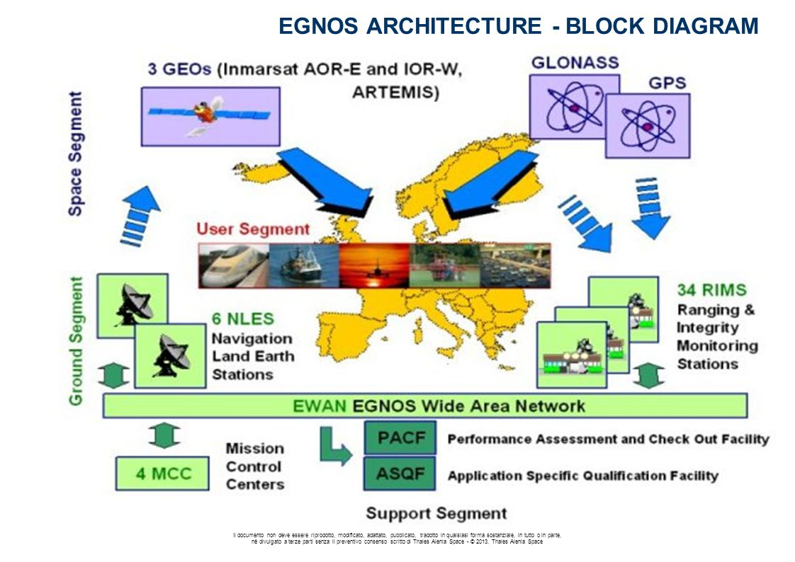 EGNOS ARCHITECTURE - BLOCK DIAGRAM