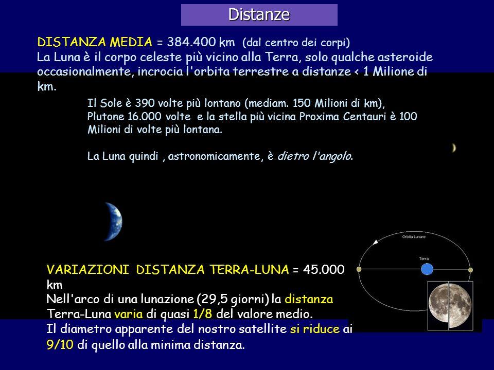 Distanze DISTANZA MEDIA = 384.400 km (dal centro dei corpi)