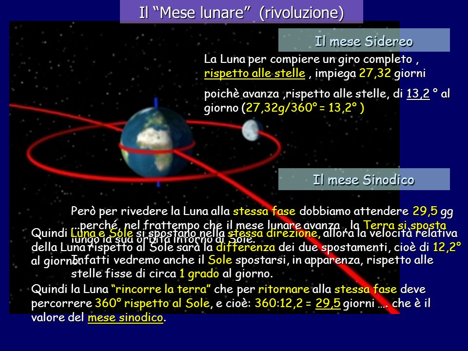 Il Mese lunare (rivoluzione)