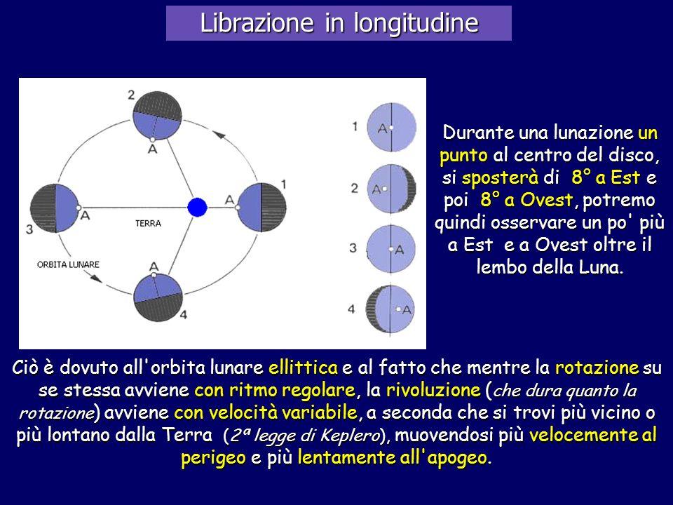 Librazione in longitudine