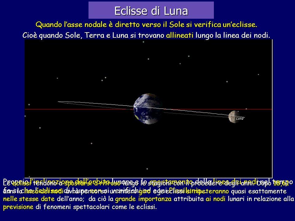 Quando l'asse nodale è diretto verso il Sole si verifica un'eclisse.