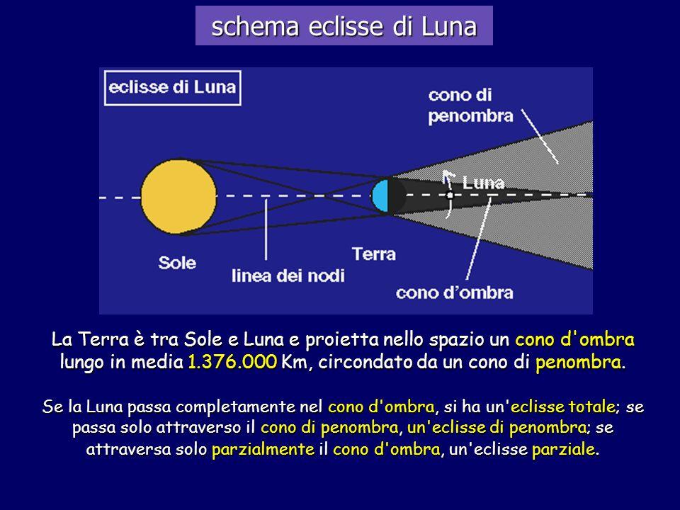 schema eclisse di Luna
