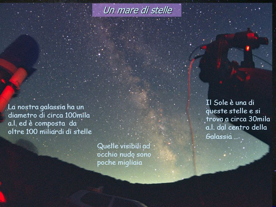 Un mare di stelle Il Sole è una di queste stelle e si trova a circa 30mila a.l. dal centro della Galassia ...