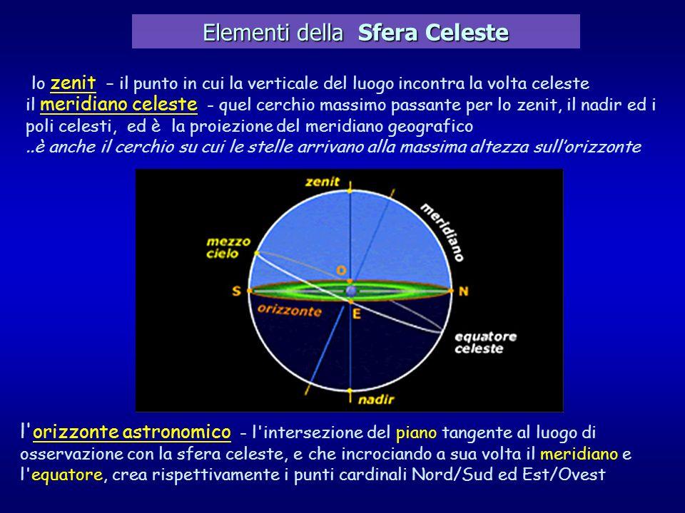 Elementi della Sfera Celeste