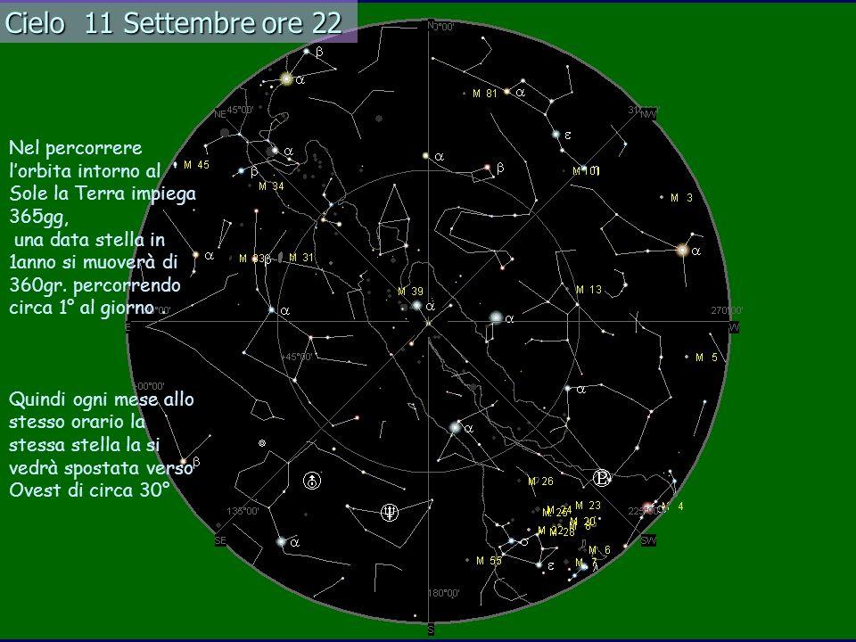 Cielo 11 Settembre ore 22 Nel percorrere l'orbita intorno al Sole la Terra impiega 365gg,