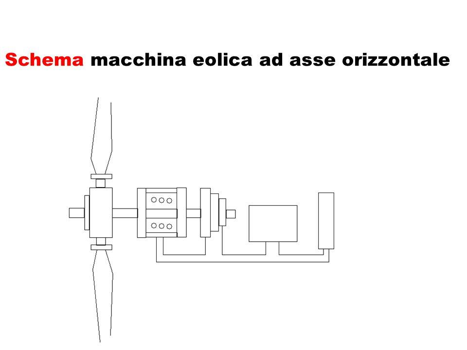 Schema macchina eolica ad asse orizzontale
