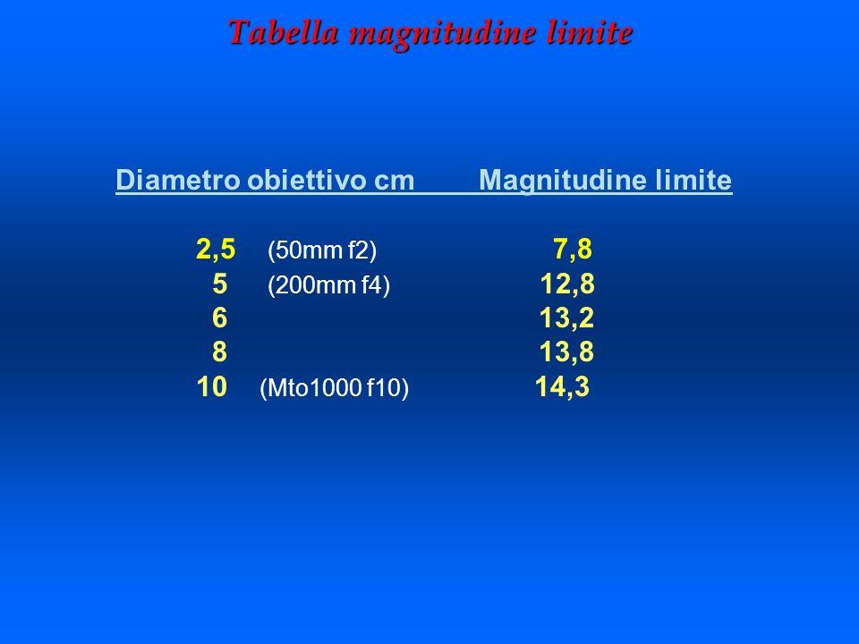 Tabella magnitudine limite