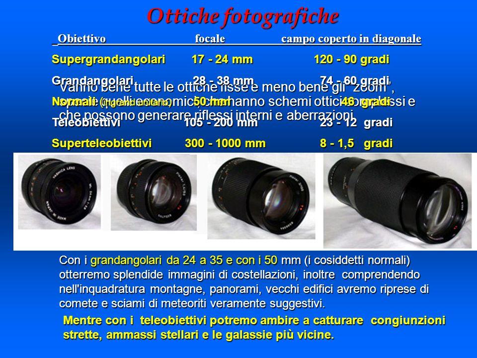 Ottiche fotografiche Obiettivo focale campo coperto in diagonale.