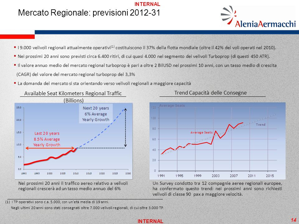Mercato Regionale: previsioni 2012-31
