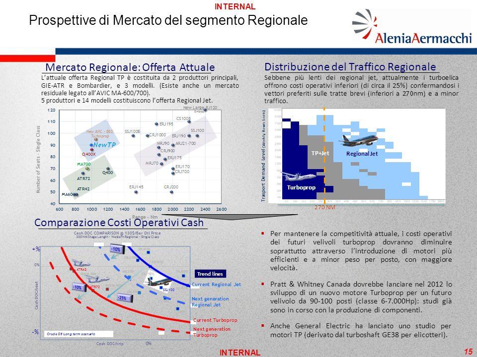 Prospettive di Mercato del segmento Regionale