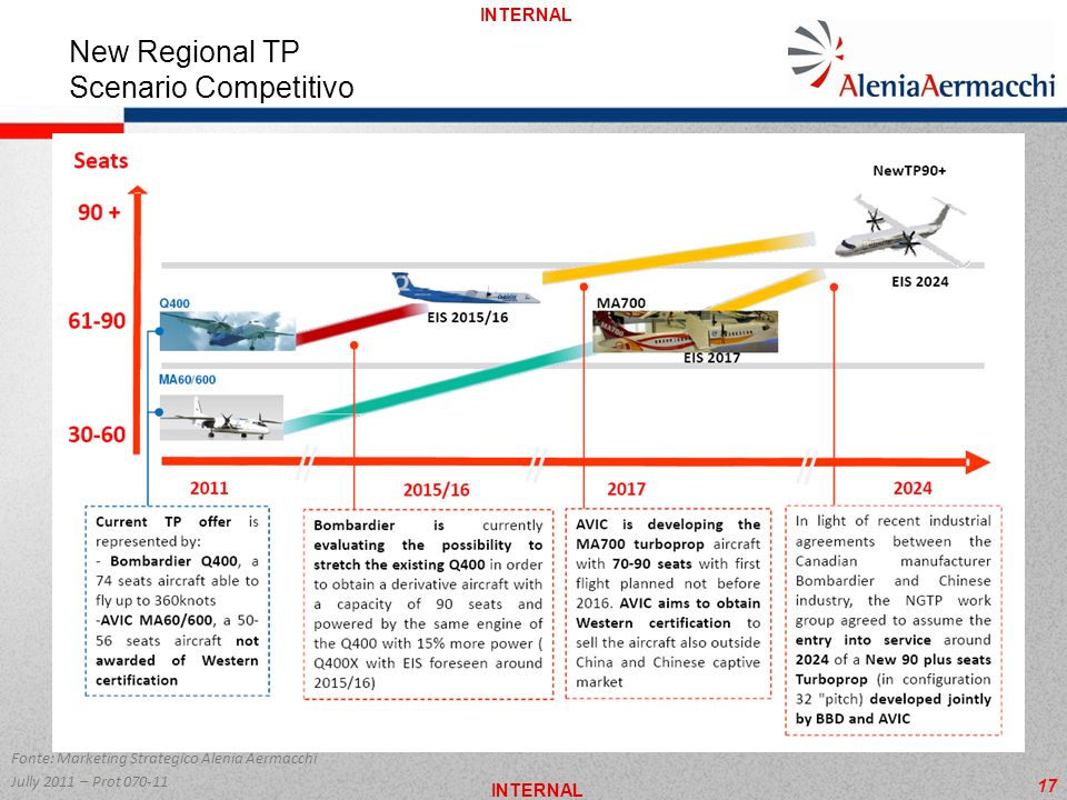 New Regional TP Scenario Competitivo