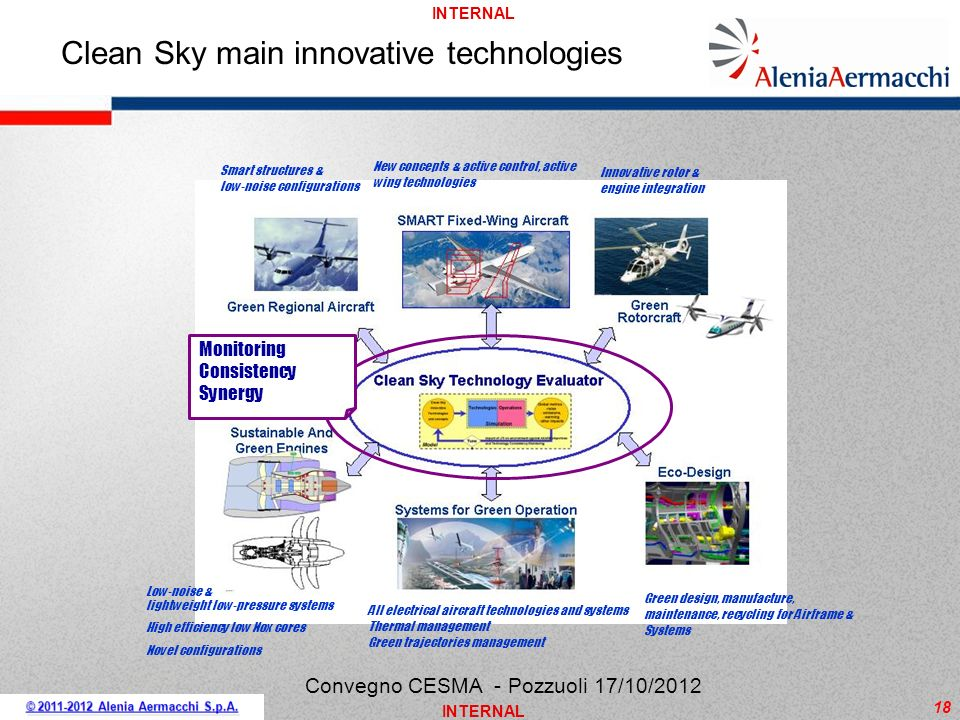 Clean Sky main innovative technologies