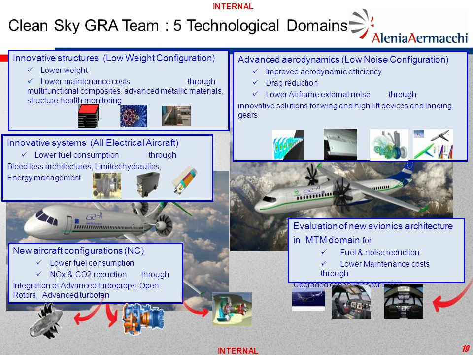 Clean Sky GRA Team : 5 Technological Domains