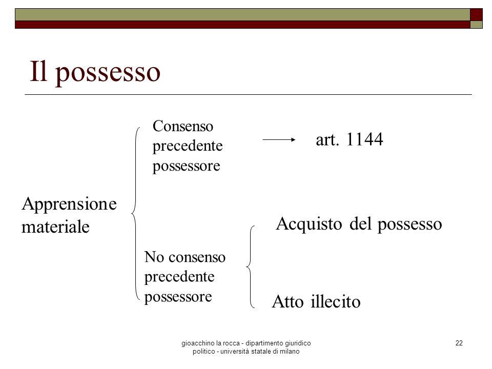 Il possesso art. 1144 Apprensione materiale Acquisto del possesso