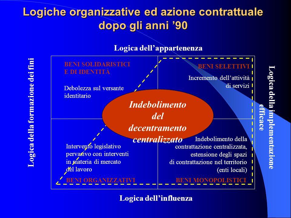 Logiche organizzative ed azione contrattuale dopo gli anni '90