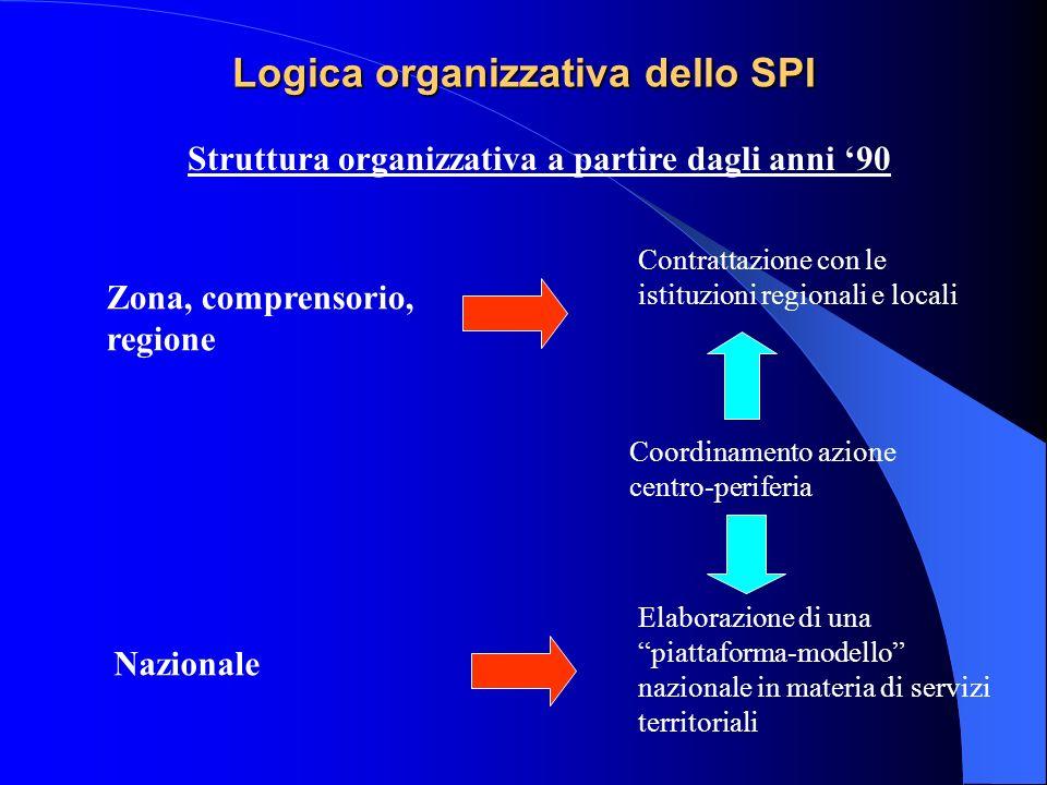 Logica organizzativa dello SPI
