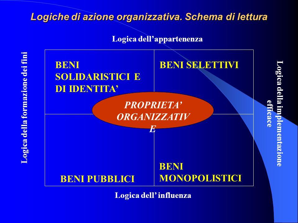 Logiche di azione organizzativa. Schema di lettura