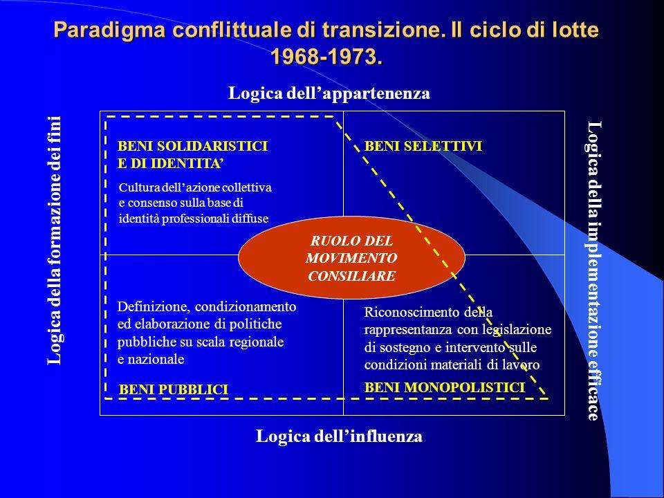 Paradigma conflittuale di transizione. Il ciclo di lotte 1968-1973.