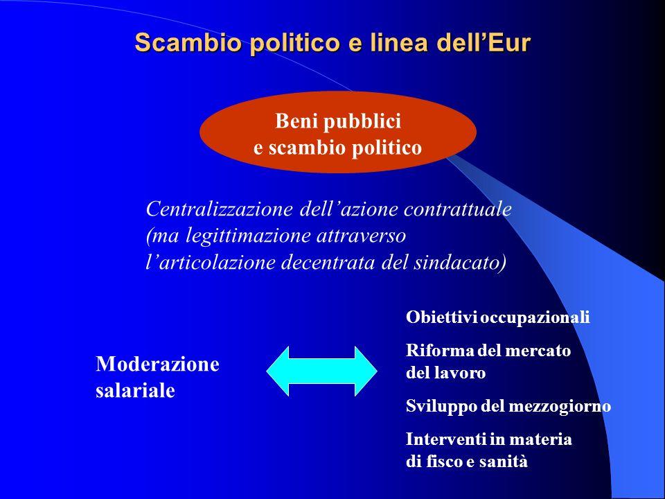 Scambio politico e linea dell'Eur