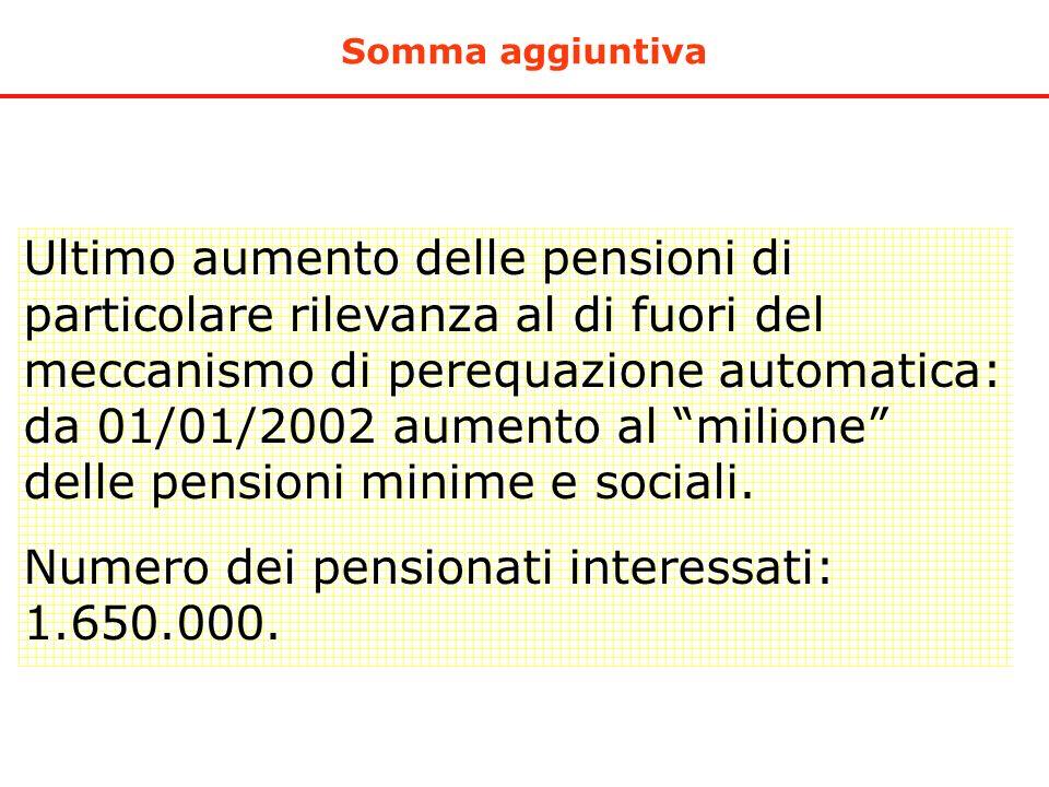 Numero dei pensionati interessati: 1.650.000.
