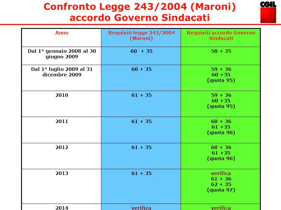 Confronto Legge 243/2004 (Maroni) accordo Governo Sindacati