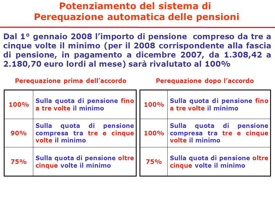 Potenziamento del sistema di Perequazione automatica delle pensioni