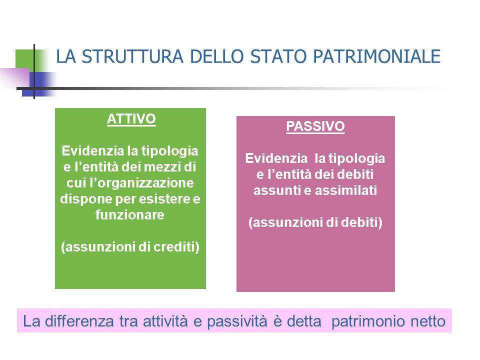 LA STRUTTURA DELLO STATO PATRIMONIALE