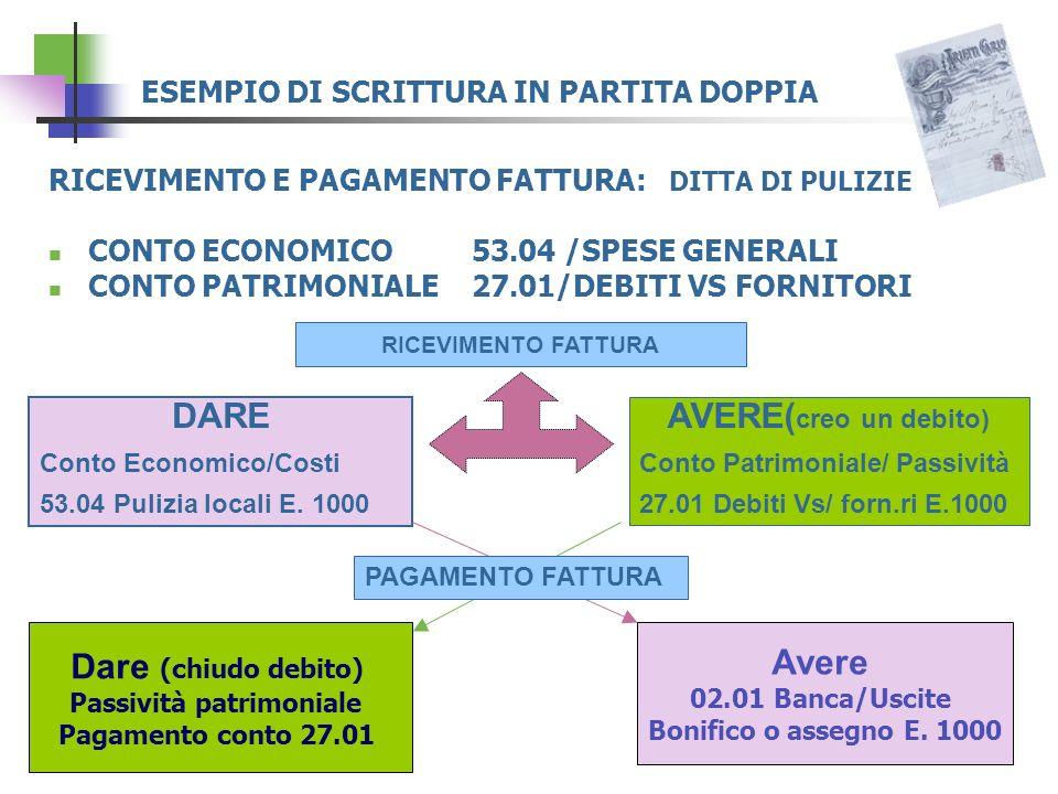 ESEMPIO DI SCRITTURA IN PARTITA DOPPIA