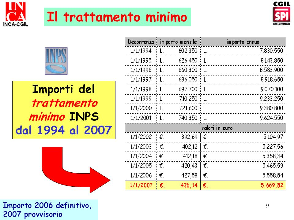 Importi del trattamento minimo INPS dal 1994 al 2007