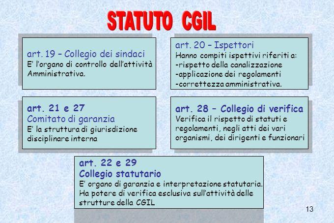 STATUTO CGIL art. 20 – Ispettori art. 19 – Collegio dei sindaci
