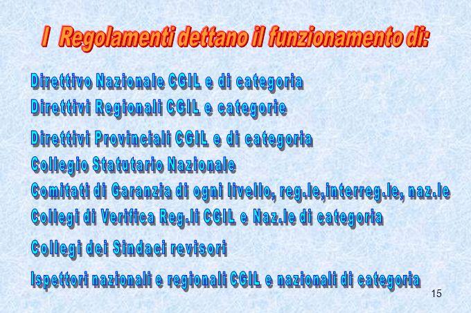 I Regolamenti dettano il funzionamento di: