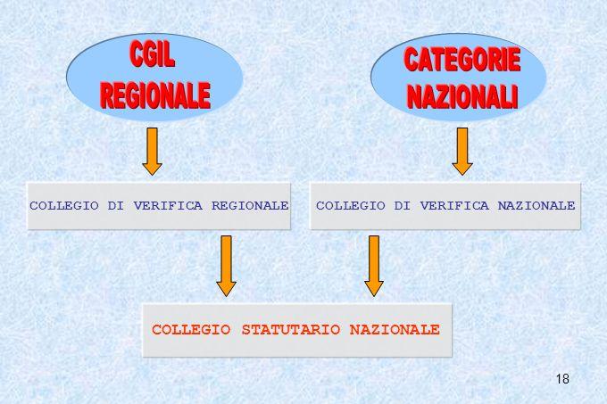 CGIL REGIONALE CATEGORIE NAZIONALI COLLEGIO STATUTARIO NAZIONALE