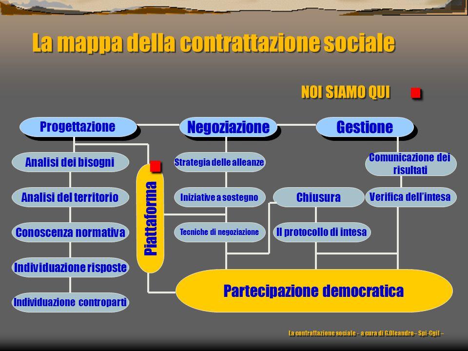 . La mappa della contrattazione sociale NOI SIAMO QUI . Negoziazione