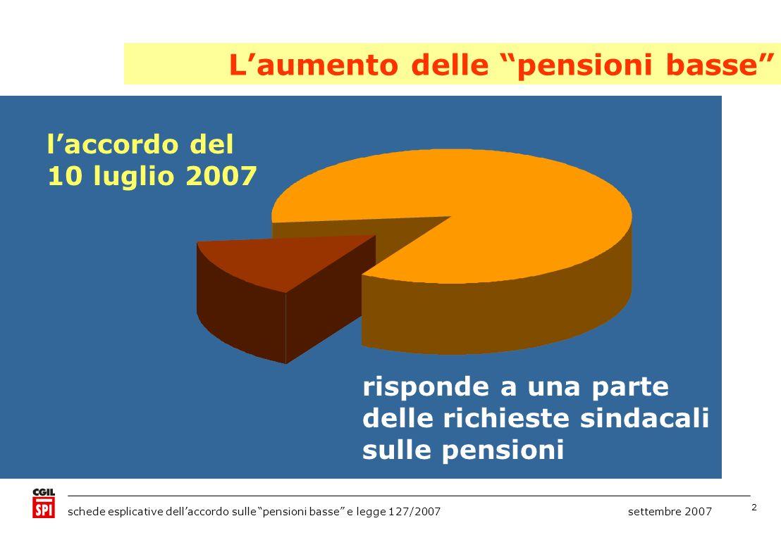 L'aumento delle pensioni basse
