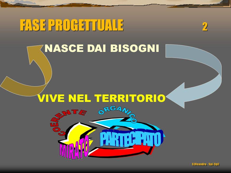 FASE PROGETTUALE 2 PARTECIPATO NASCE DAI BISOGNI VIVE NEL TERRITORIO