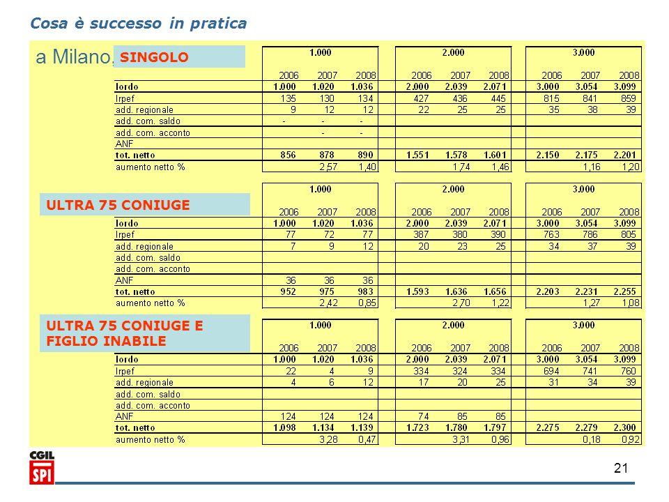 a Milano, Cosa è successo in pratica SINGOLO ULTRA 75 CONIUGE