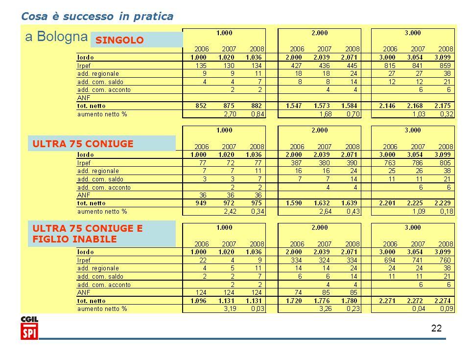 a Bologna Cosa è successo in pratica SINGOLO ULTRA 75 CONIUGE