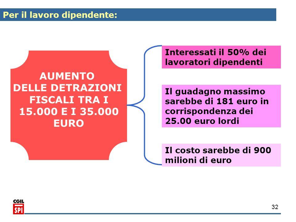 AUMENTO DELLE DETRAZIONI FISCALI TRA I 15.000 E I 35.000 EURO