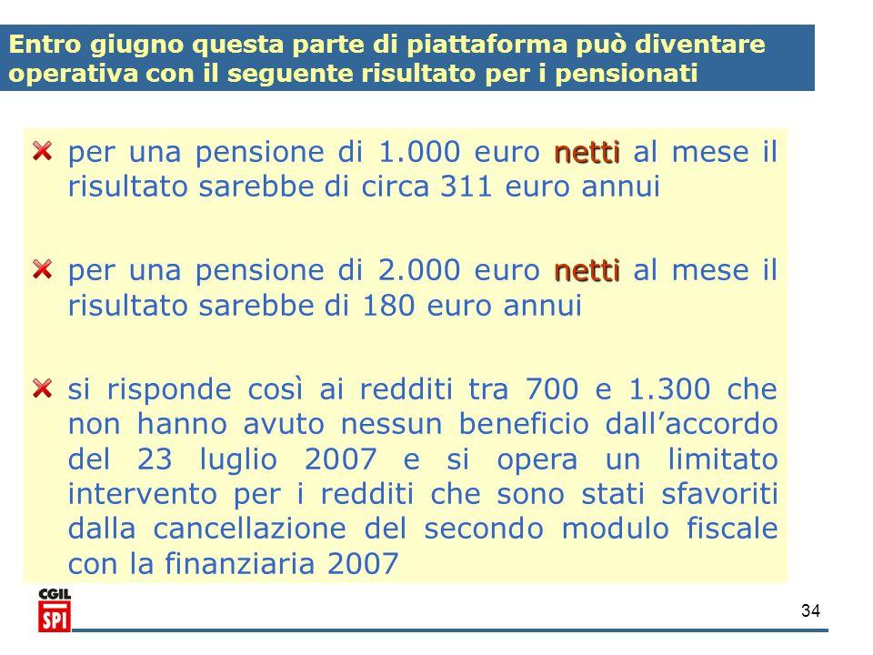 Entro giugno questa parte di piattaforma può diventare operativa con il seguente risultato per i pensionati