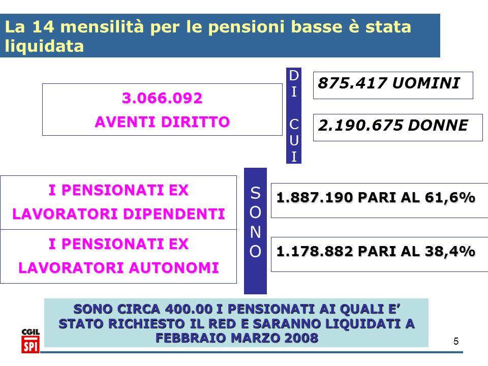La 14 mensilità per le pensioni basse è stata liquidata