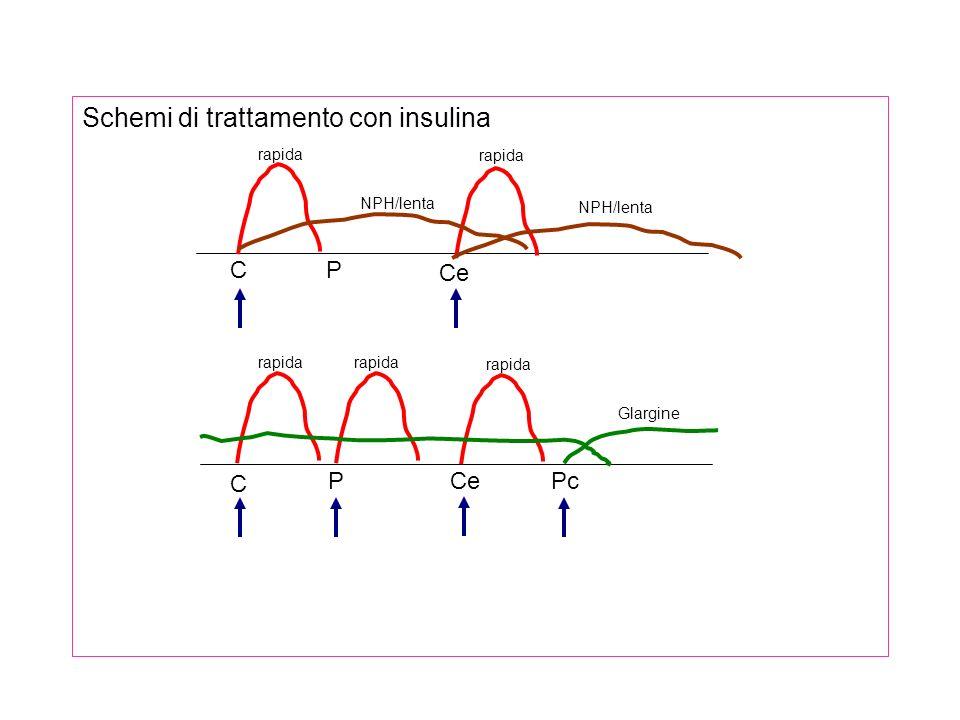 Schemi di trattamento con insulina