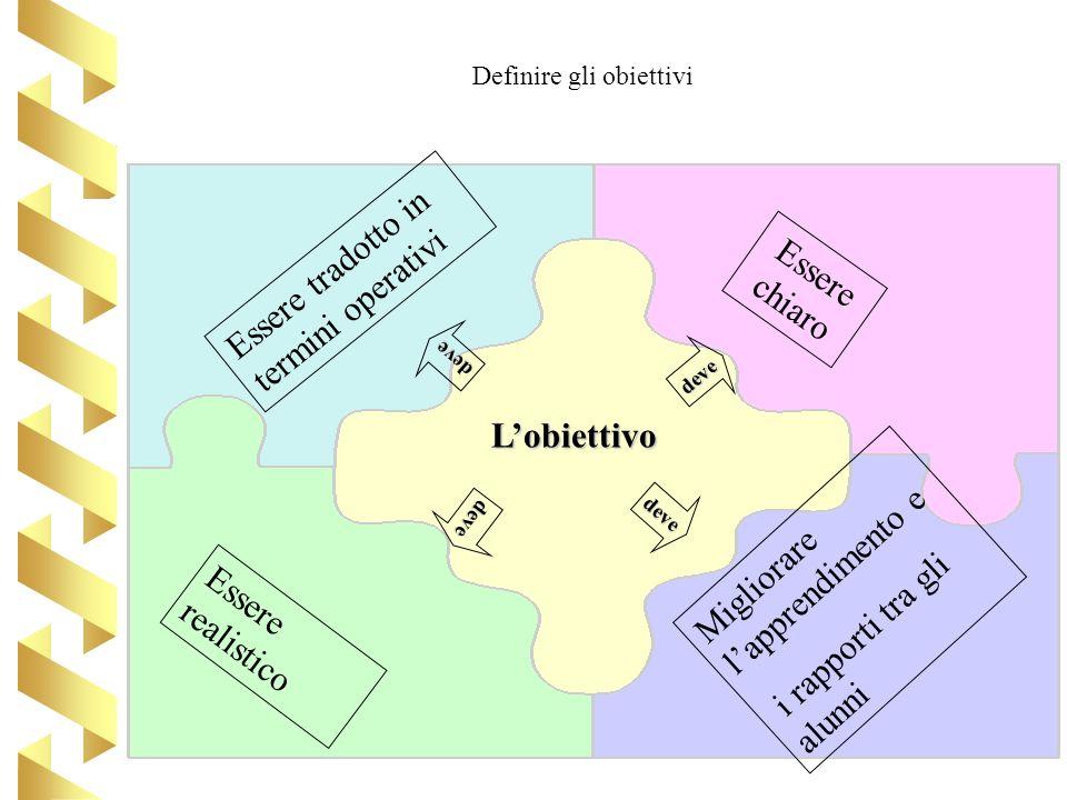 Definire gli obiettivi
