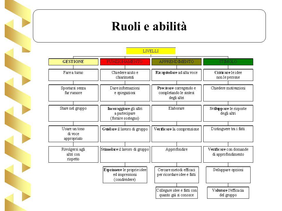 Ruoli e abilità