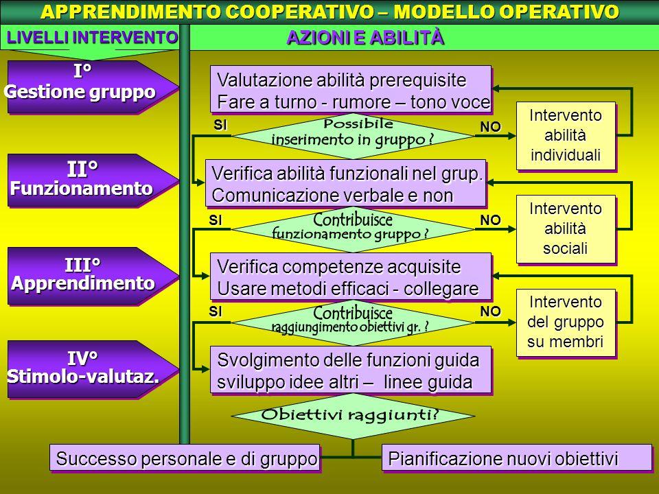 APPRENDIMENTO COOPERATIVO – MODELLO OPERATIVO