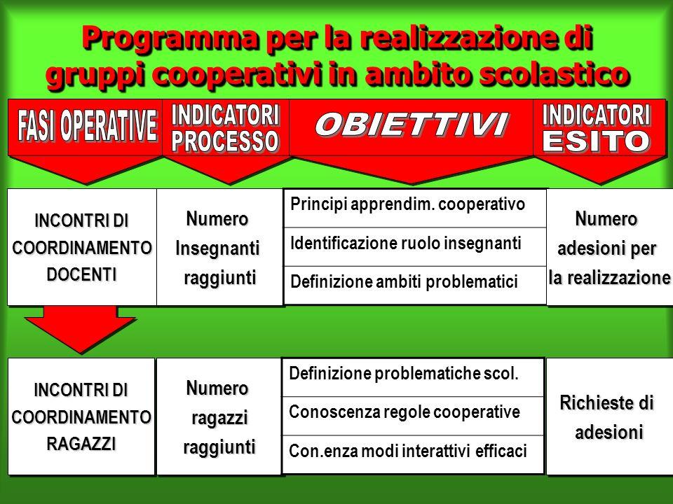 INDICATORI INDICATORI FASI OPERATIVE OBIETTIVI PROCESSO ESITO