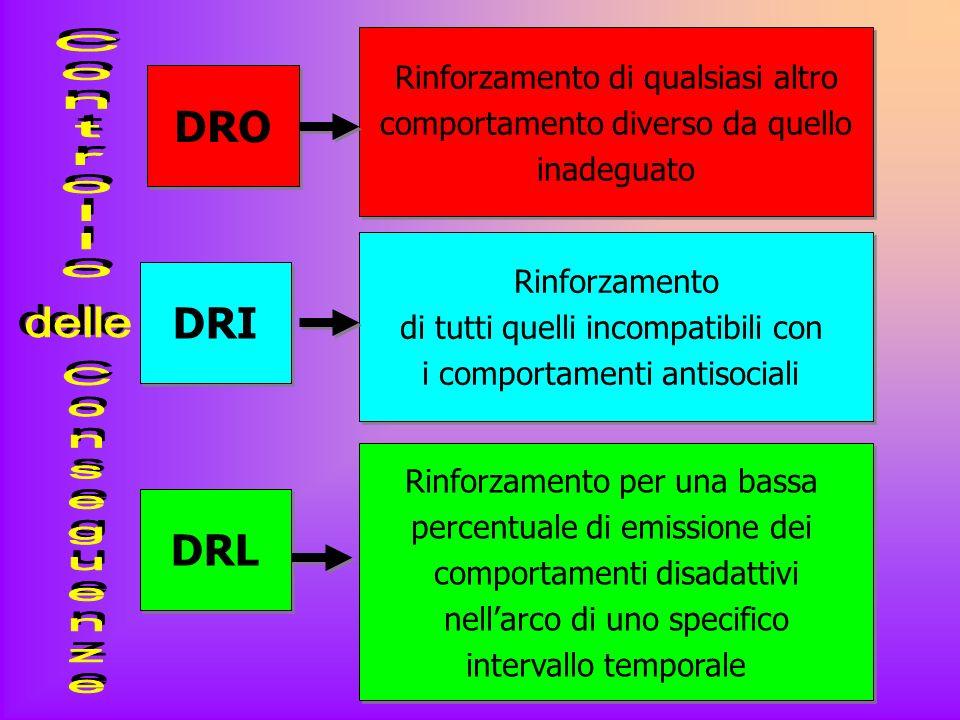 Controllo delle Conseguenze DRO DRI DRL