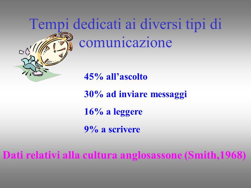Tempi dedicati ai diversi tipi di comunicazione