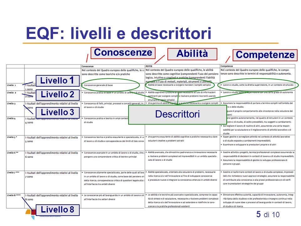 EQF: livelli e descrittori