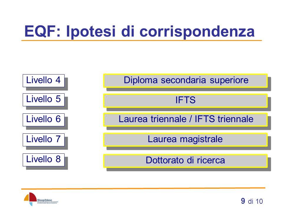 EQF: Ipotesi di corrispondenza